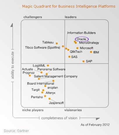 Gartner BI Magic Quadrant